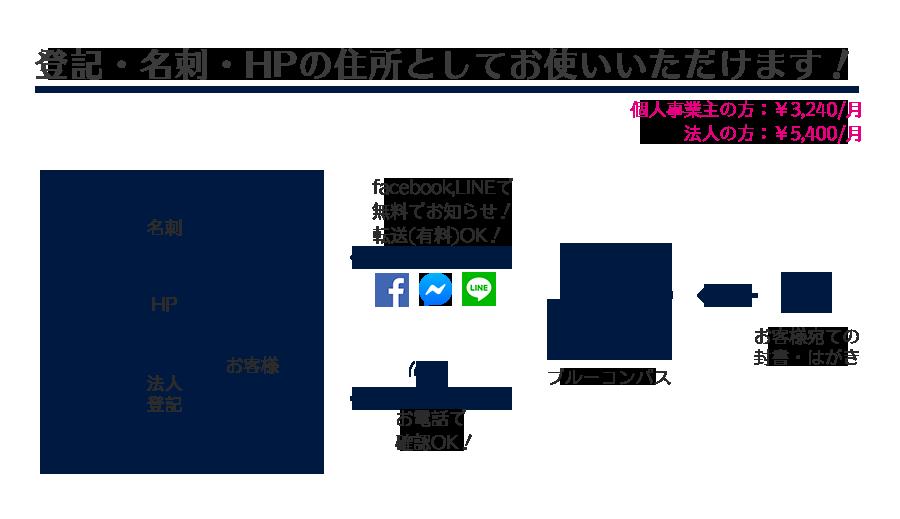 横浜登記住所・住所利用・バーチャル会員