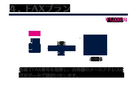 バーチャルオフィスFAX